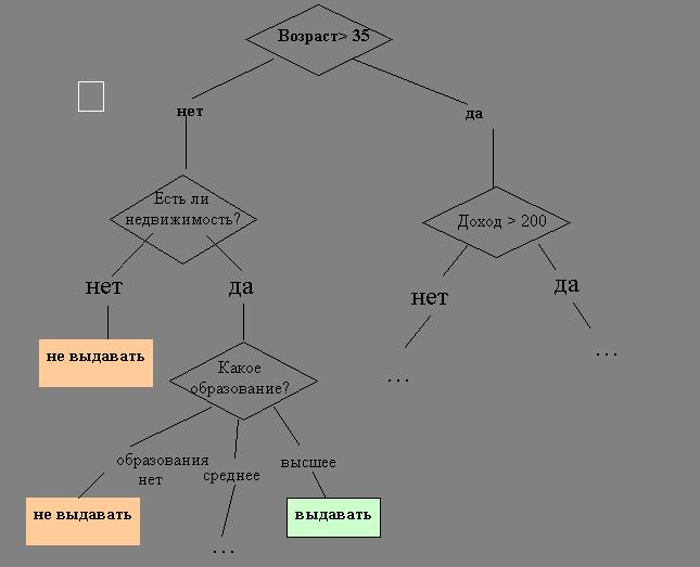 Как сделать анализатор дерева